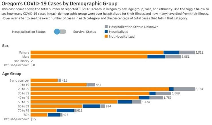 covid age demo chart